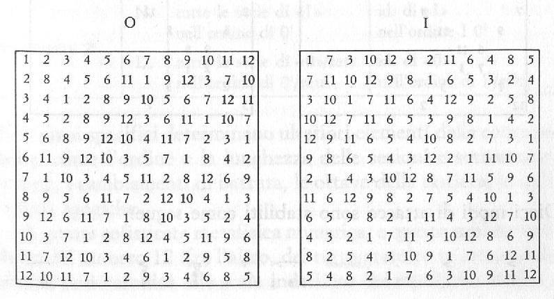 Schoenberg morto mg blog - Tavole numeriche radici quadrate da 1 a 10000 ...
